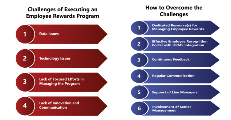 Employee Rewards Program – the Devil is in the Execution!