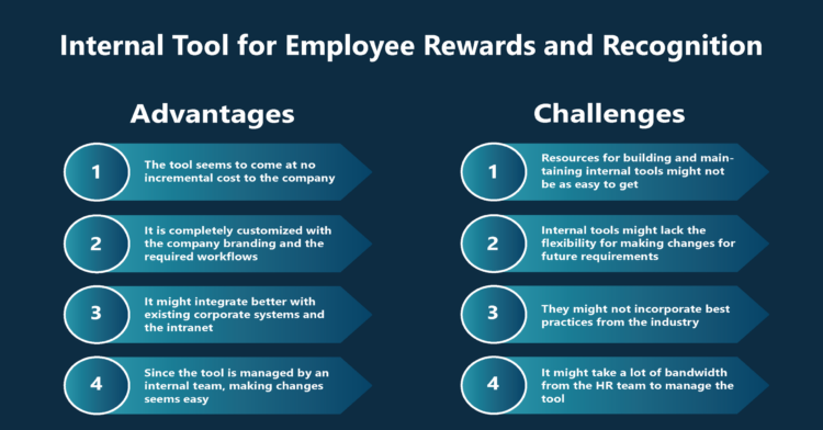 Why Build Internal Tool for Employee Rewards and Recognition