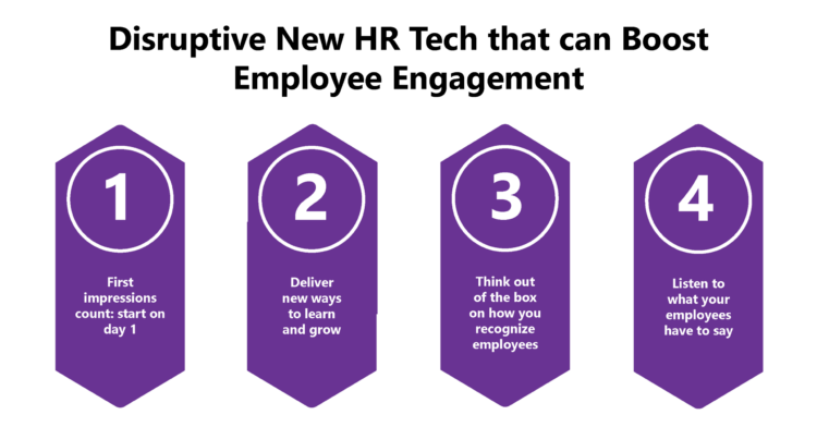Disruptive New HR Tech that can boost Employee Engagement