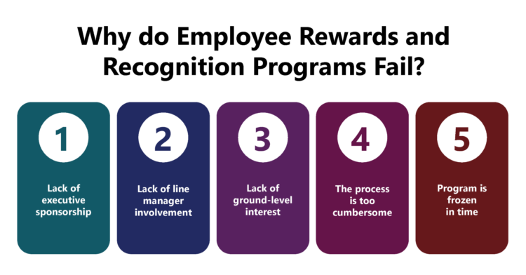 Why do Employee Rewards and Recognition Programs fail?