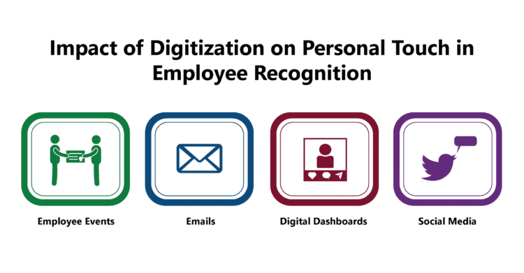 Impact of Digitization on Personal Touch in Employee Recognition