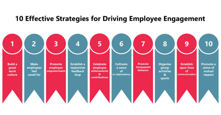 10 Effective Strategies for Driving Employee Engagement