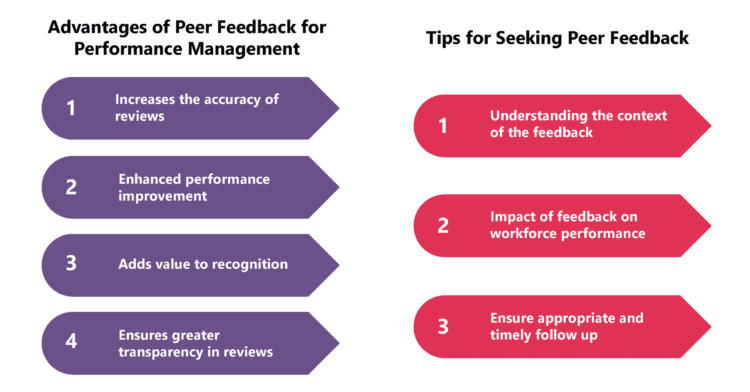 Peer feedback – a significant input for effective performance management