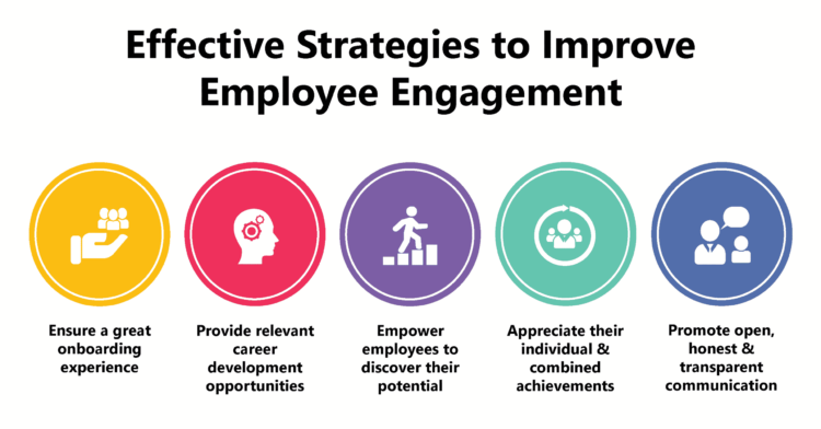 5 Simple Strategies for Organizations to Boost Employee Engagement