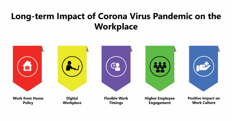 Understanding the long term impact of the corona virus pandemic on the workplace