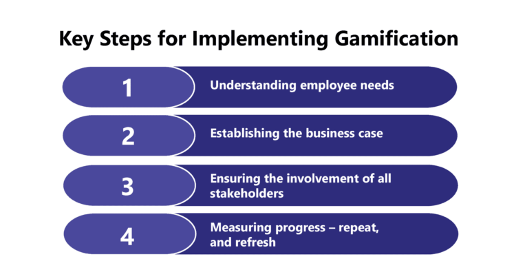 Gamification as a means of Enhancing Employee Engagement