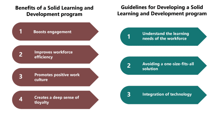 Learning and Development can Promote Employee Engagement