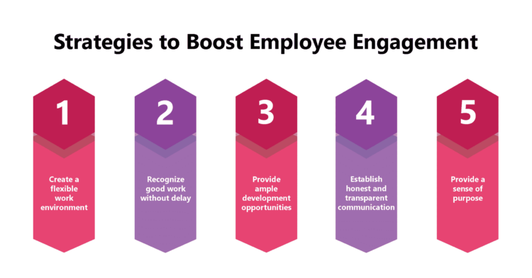 5 Effective Strategies to Improve Employee Engagement