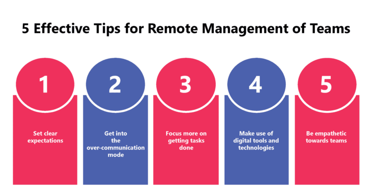 Effective tips for remote management of teams in times of social distancing
