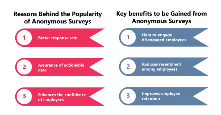 Anonymous Employee Engagement Surveys- do they work?