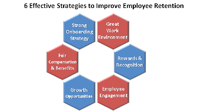6 effective strategies to improve employee retention