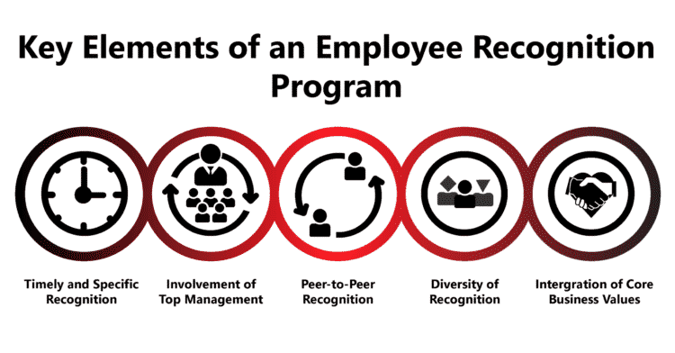 What are the Most Important Elements of an Employee Recognition Program?