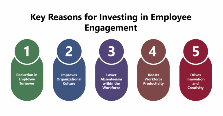 Why Investing in Employee Engagement Makes Sense?