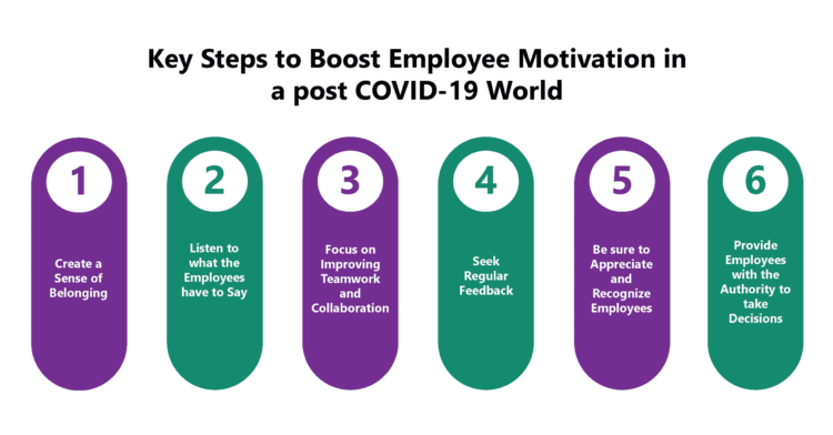 How to Boost Employee Motivation in a Post-COVID World?