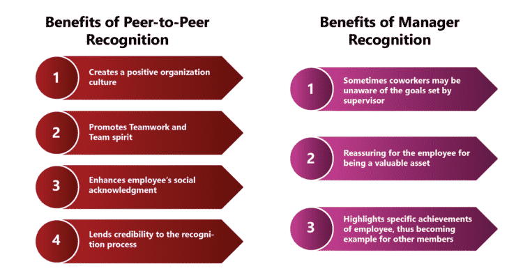 Peer-to-Peer Recognition versus Manager Recognition