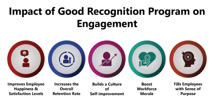 Impact of Good Recognition Program on Employee Engagement