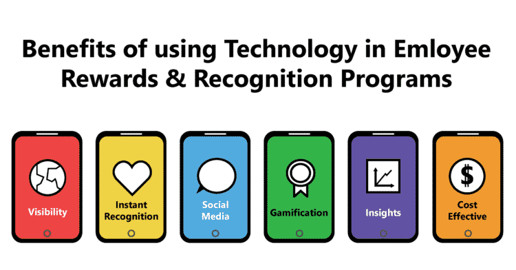 Benefits of Using Technology in Employee Rewards & Recognition Programs