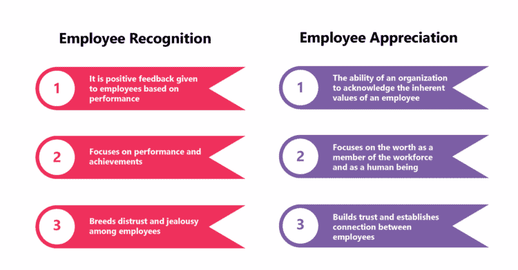 Differences between Employee Recognition and Employee Appreciation