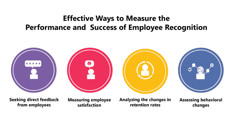 Measuring Success of Employee Recognition Programs