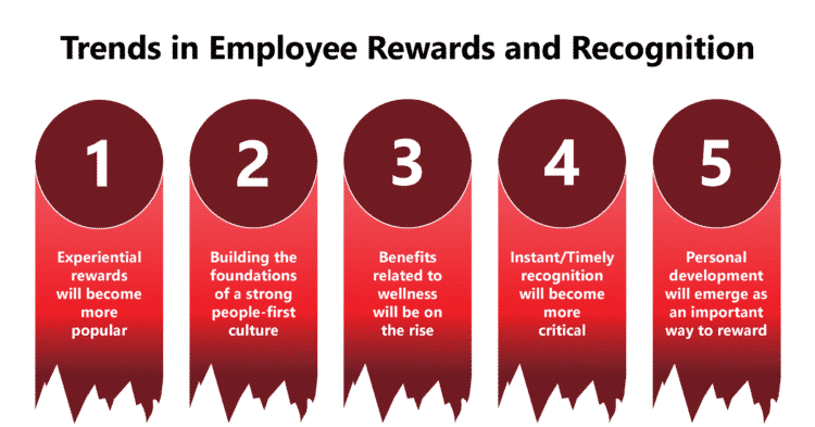 5 Trends in Employee Rewards, Recognition and Benefits in 2020