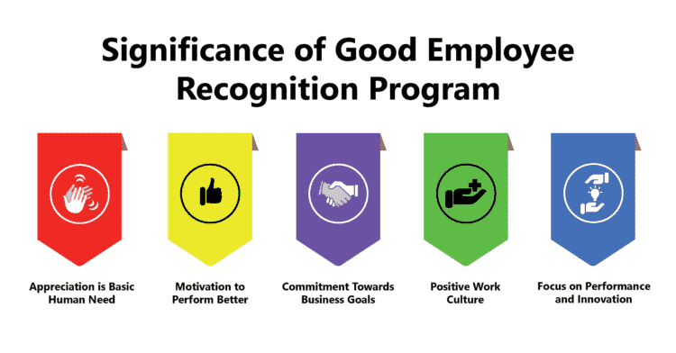 Significance of a Good Employee Recognition Program