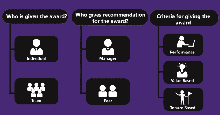 Overview of Types of Employee Awards