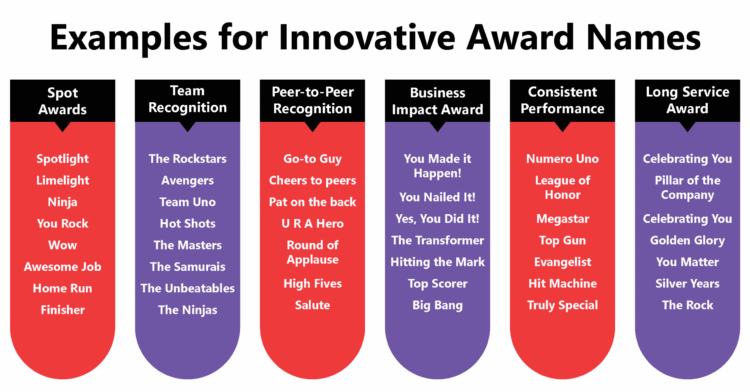 Innovative Award Names