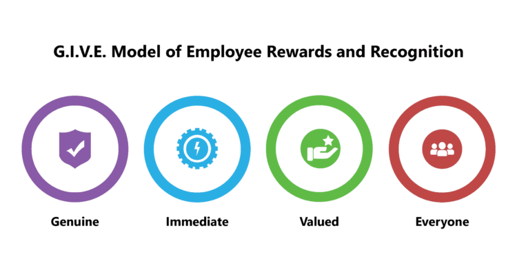 G.I.V.E. Model of Employee Rewards and Recognition