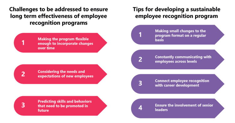 Sustaining Effectiveness of Employee Recognition Programs