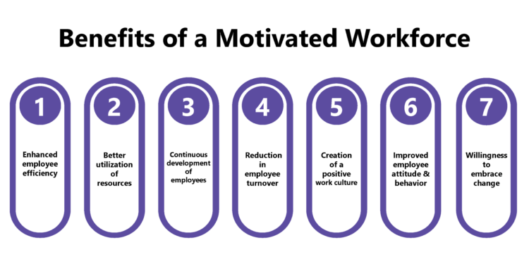 Benefits of having a Highly Motivated Workforce
