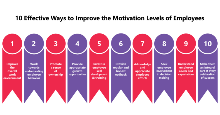 10 Effective Ways to Improve the Motivation Levels of Employees