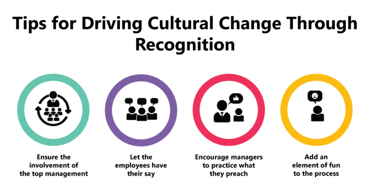 Employee Recognition Program can drive Cultural Change