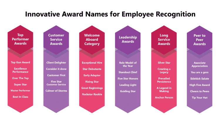 40 Creative and Innovative Award Names for Employee Recognition
