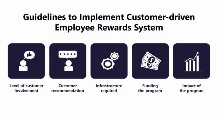The Advent of Customer-driven Employee Rewards System