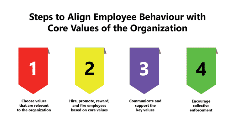 Converting Organizational Core Values into Tangible Behaviours