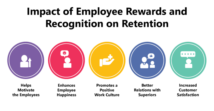 Impact of Employee Rewards and Recognition on Retention