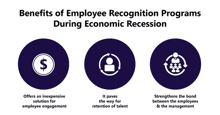 Motivating through Employee Recognition during Economic Recession