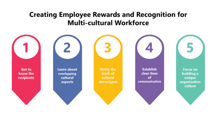 Employee Rewards and Recognition for Multi-cultural Workforce