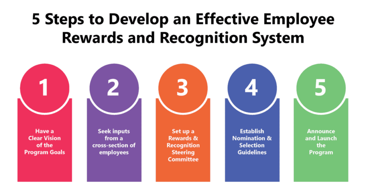 5 Steps to an Effective Employee Rewards and Recognition System
