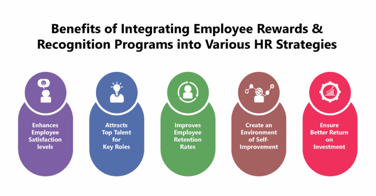 Employee Recognition is Integral to the HR Strategy