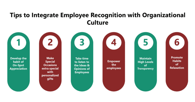 Integrating Employee Recognition with the Organizational Culture