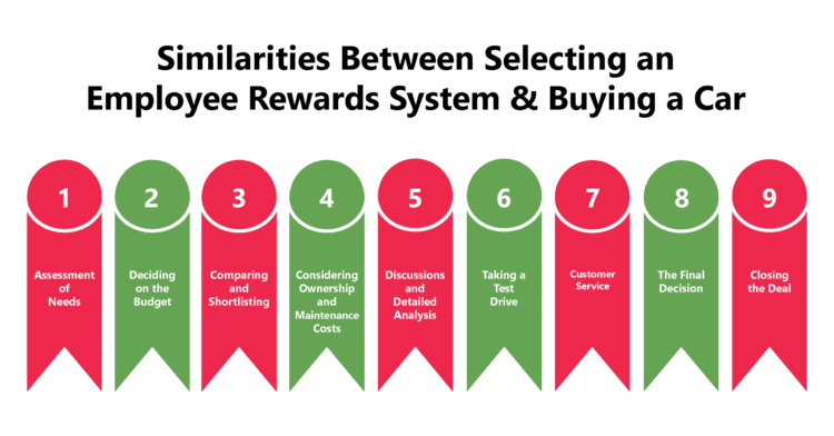 Selecting an Employee Rewards System is like Buying a Car