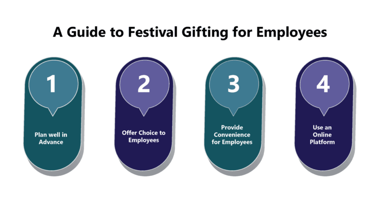 What are the Best Practices for Managing Festival Gifting?