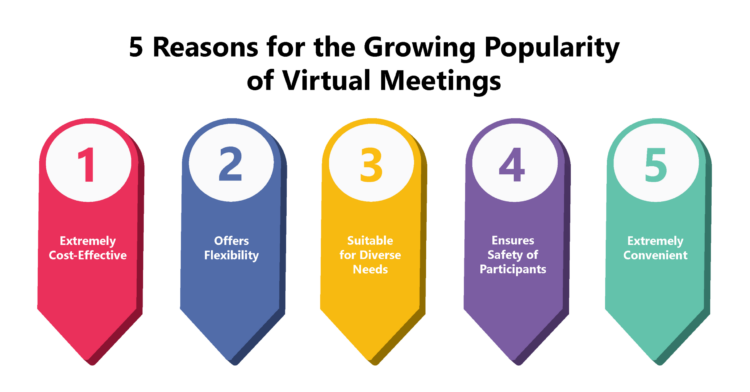 How can we enhance the Productivity of Virtual Meetings?