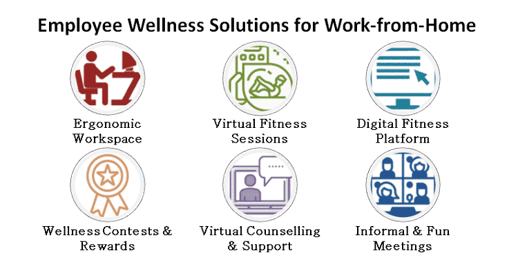 Employee Wellness Ideas for Work from Home