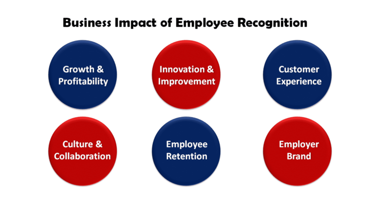 How Employee Recognition impacts business?